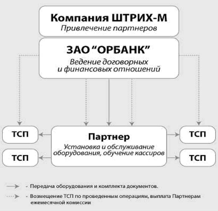 """,""www.shtrih-m.ru"