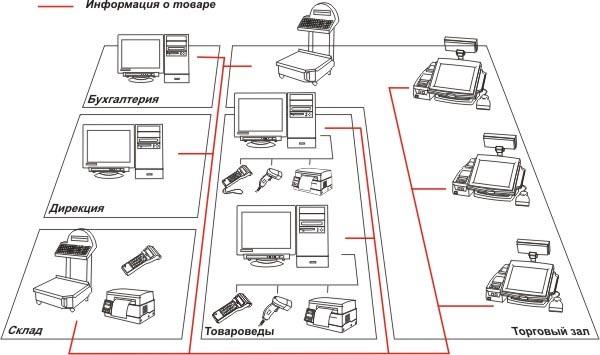 Схема магазина.